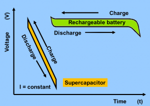 Battery vs Supercapacitor.  Image source: Wikipedia