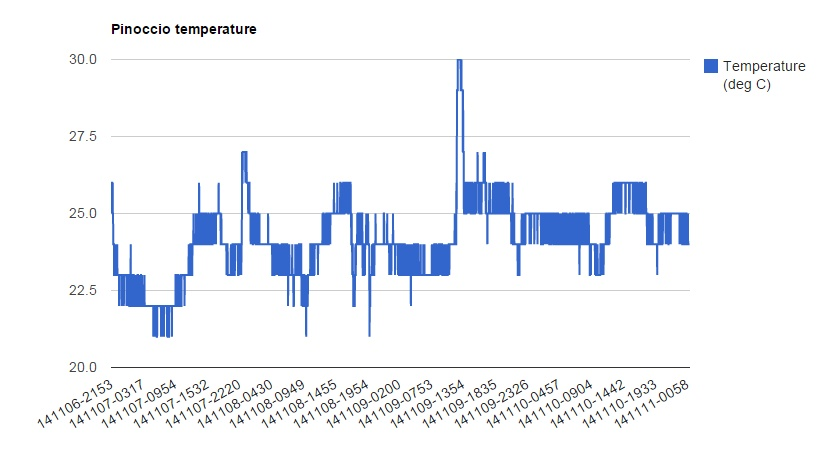 Pinoccio-temperature